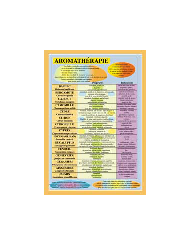 Aromathérapie Planche